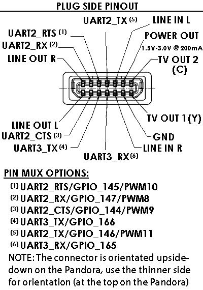 Pandora External Pin Layout